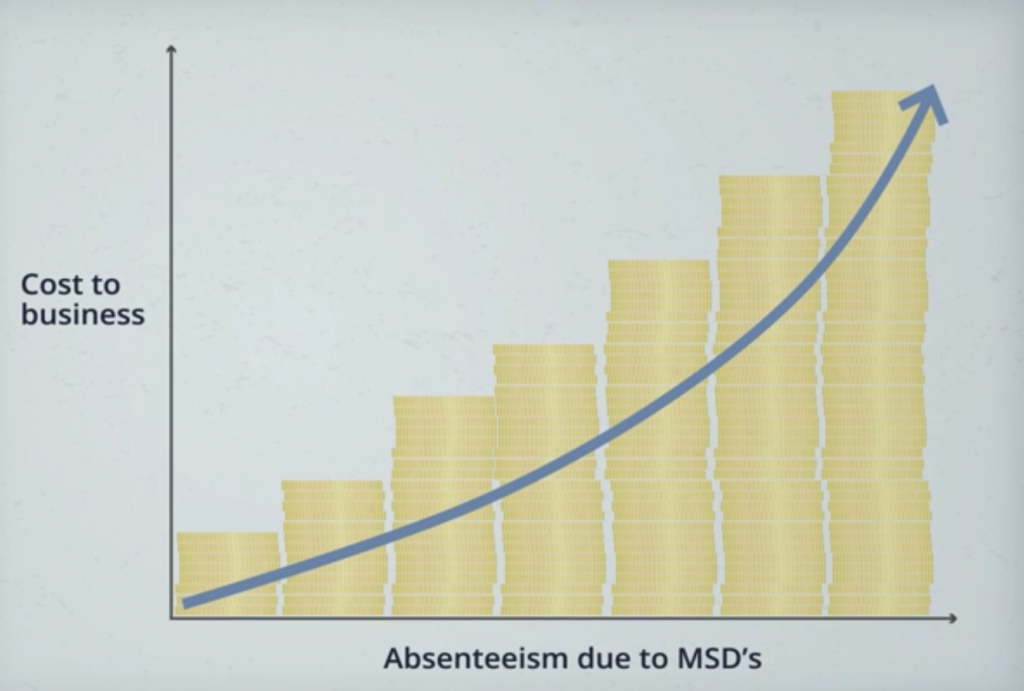 Graph showing relationship between cost to employers and absenteeism due to MSD's